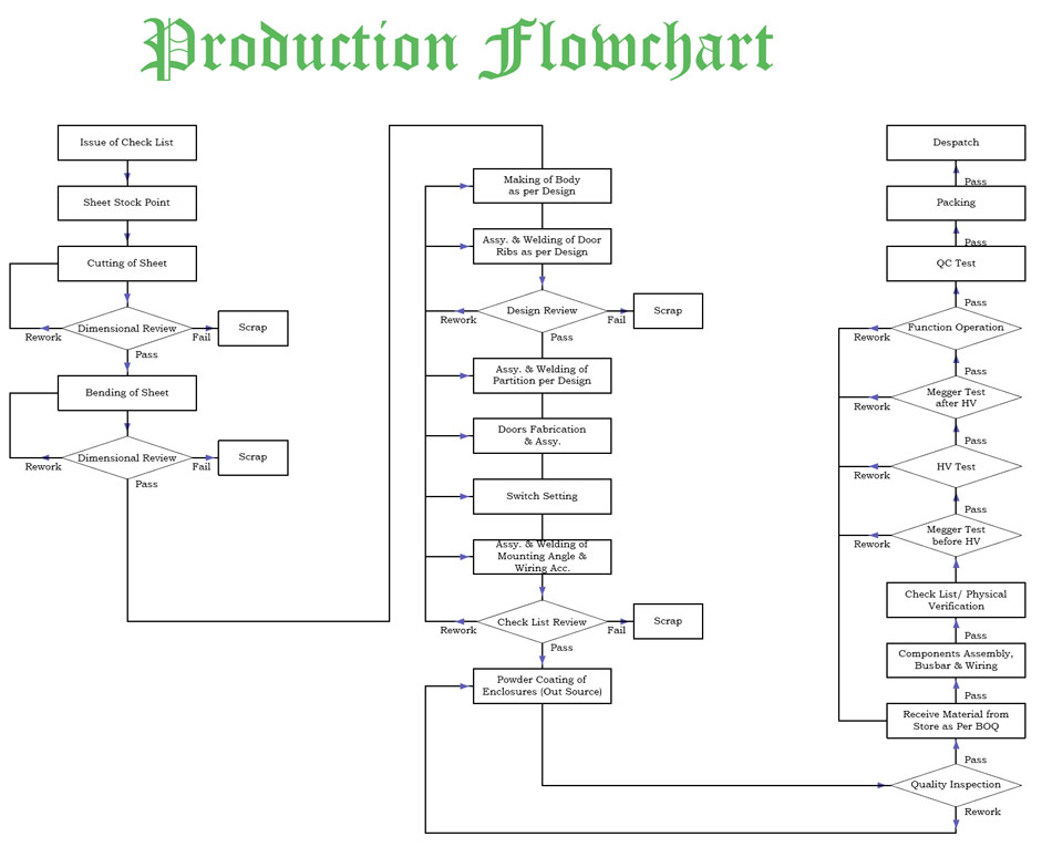 images of iso process flow diagram   diagramscollection production process flow diagram pictures diagrams